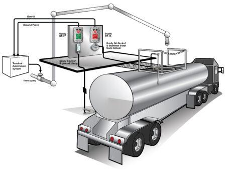 Terminalų automatizavimo bei saugos įranga
